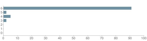 Chart?cht=bhs&chs=500x140&chbh=10&chco=6f92a3&chxt=x,y&chd=t:91,2,5,2,0,0,0&chm=t+91%,333333,0,0,10 t+2%,333333,0,1,10 t+5%,333333,0,2,10 t+2%,333333,0,3,10 t+0%,333333,0,4,10 t+0%,333333,0,5,10 t+0%,333333,0,6,10&chxl=1: other indian hawaiian asian hispanic black white